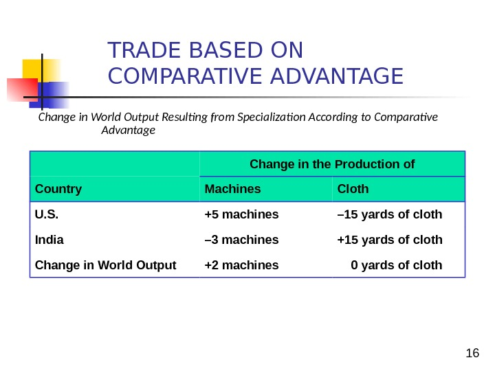 16 Change in World Output Resulting from Specialization According to Comparative Advantage TRADE BASED ON COMPARATIVE