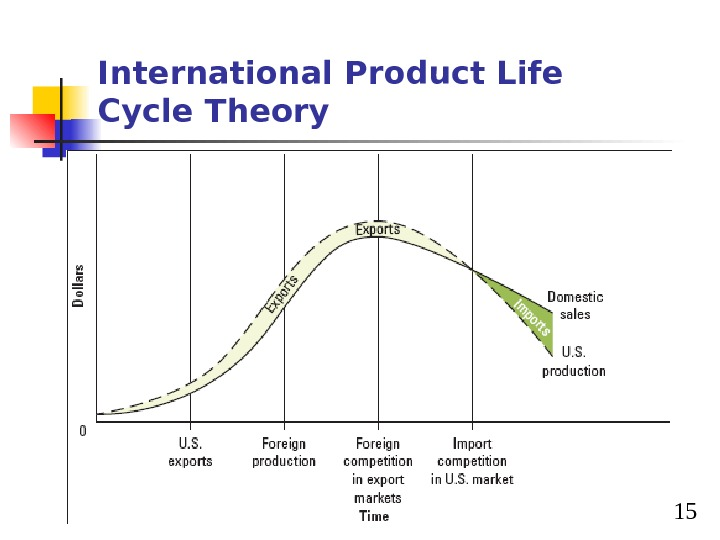 15 International Product Life Cycle Theory