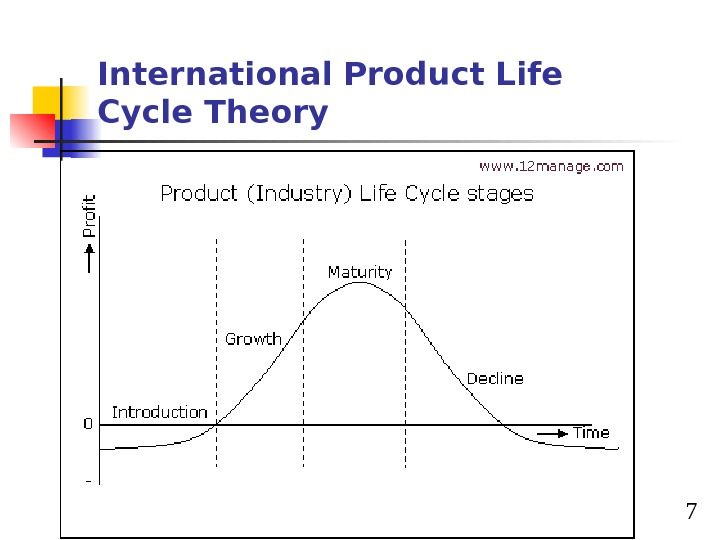 7 International Product Life Cycle Theory