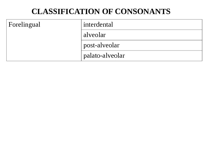 Forelingual interdental alveolar post-alveolar palato-alveolar. CLASSIFICATION OF CONSONANTS