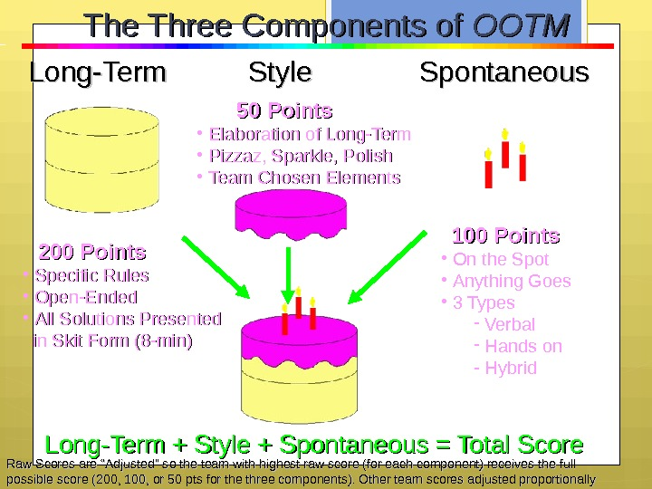 Long-Term  Style  Spontaneous. The Three Components of OOTM  200 Points • Specific Rules