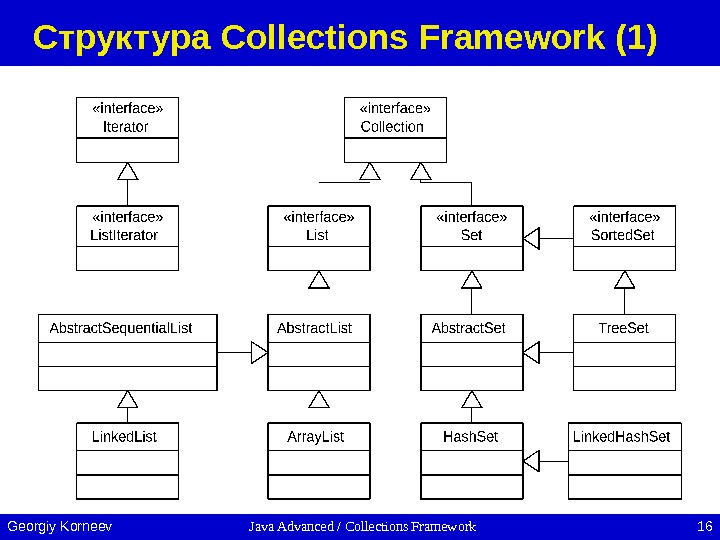 Java Advanced / Collections Framework 16 Georgiy Korneev Структура Collections Framework (1)