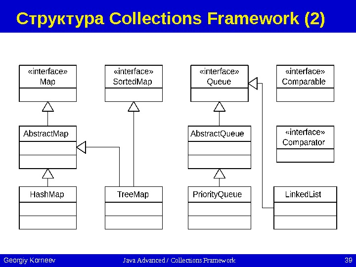 Java Advanced / Collections Framework 39 Georgiy Korneev Структура Collections Framework (2)