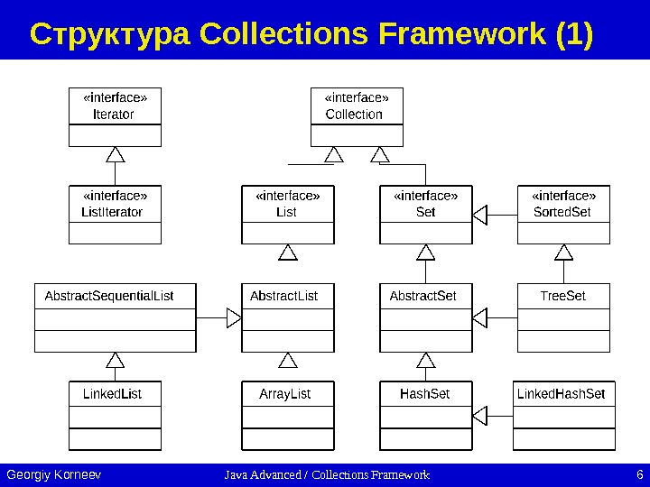 Java Advanced / Collections Framework 6 Georgiy Korneev Структура Collections Framework (1)