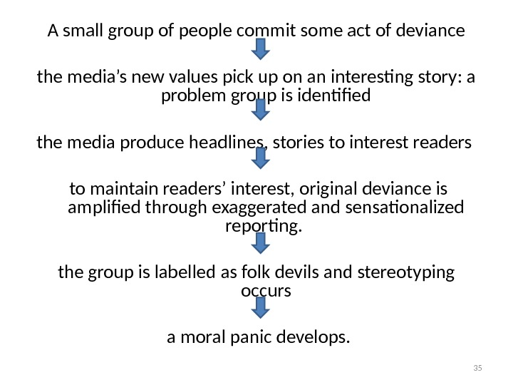 A small group of people commit some act of deviance the media's new values pick up