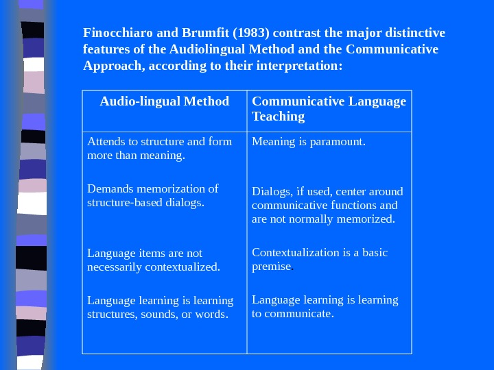 Finocchiaro and Brumfit (1983) contrast the major distinctive features of the Audiolingual Method and the Communicative