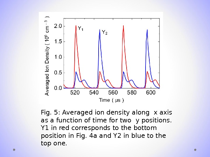 Fig. 5: Averaged ion density along x axis as a function of time for two y