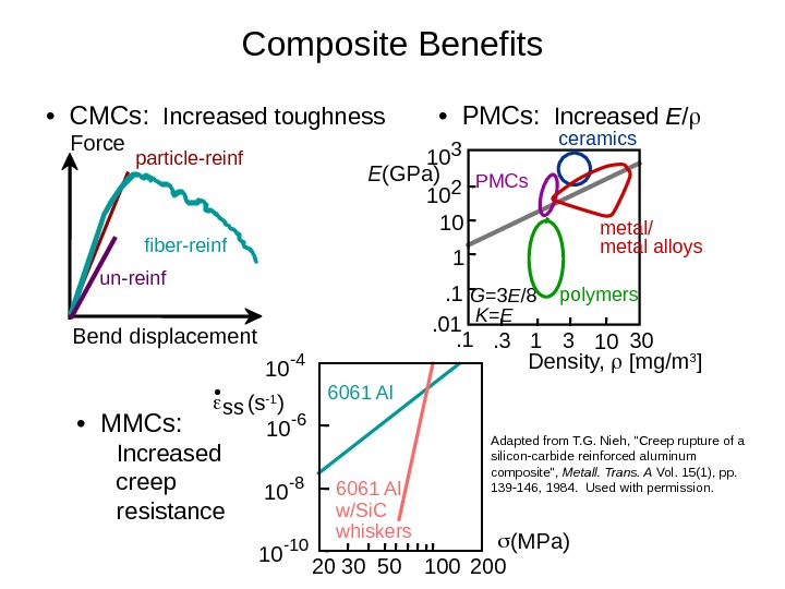 •  CMCs:  Increased toughness Composite Benefits fiber-reinf un-reinf particle-reinf. Force Bend displacement •