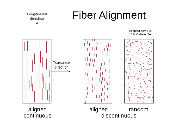 Fiber Alignment aligned continuous aligned   random discontinuous Adapted from Fig.  16. 8,
