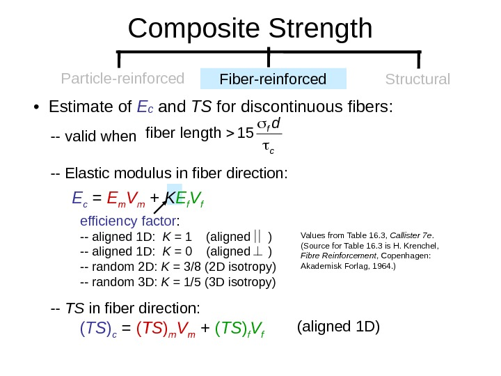•  Estimate of E c and TS for discontinuous fibers:  -- valid when