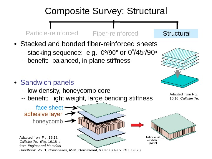 •  Stacked and bonded fiber-reinforced sheets -- stacking sequence:  e. g. , 0