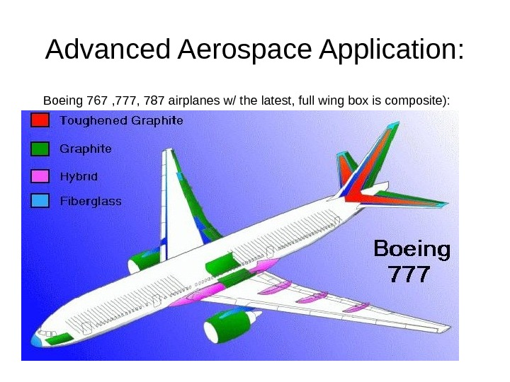 Advanced Aerospace Application: Boeing 767 , 777, 787 airplanes w/ the latest, full wing box is