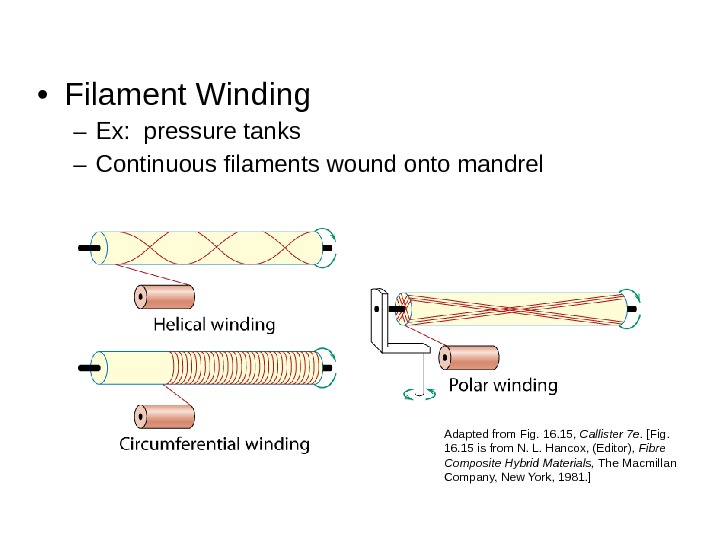 • Filament Winding – Ex:  pressure tanks – Continuous filaments wound onto mandrel Adapted