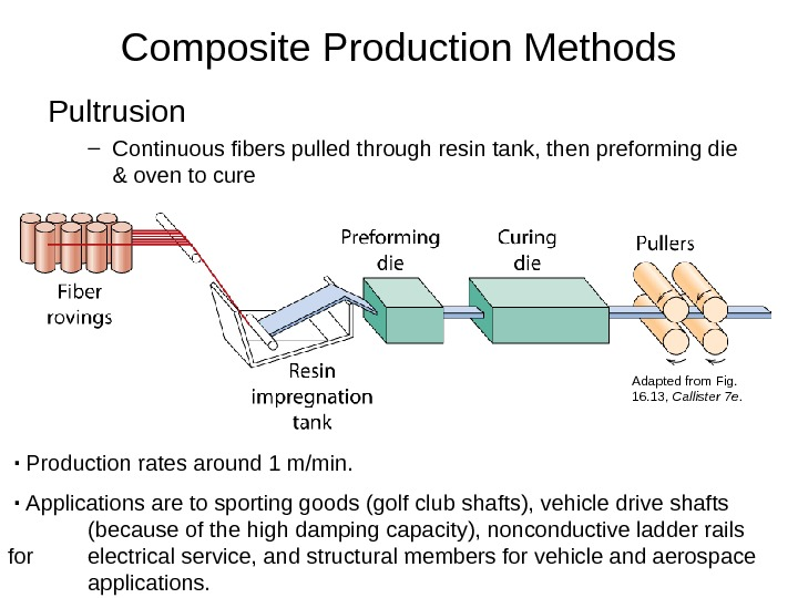 Composite Production Methods Pultrusion – Continuous fibers pulled through resin tank, then preforming die & oven