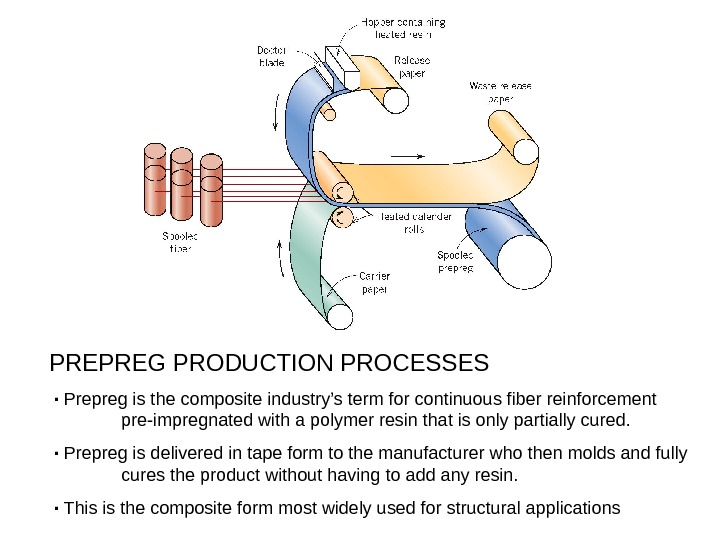 PREPREG PRODUCTION PROCESSES ۰ Prepreg is the composite industry's term for continuous fiber reinforcement pre-impregnated with
