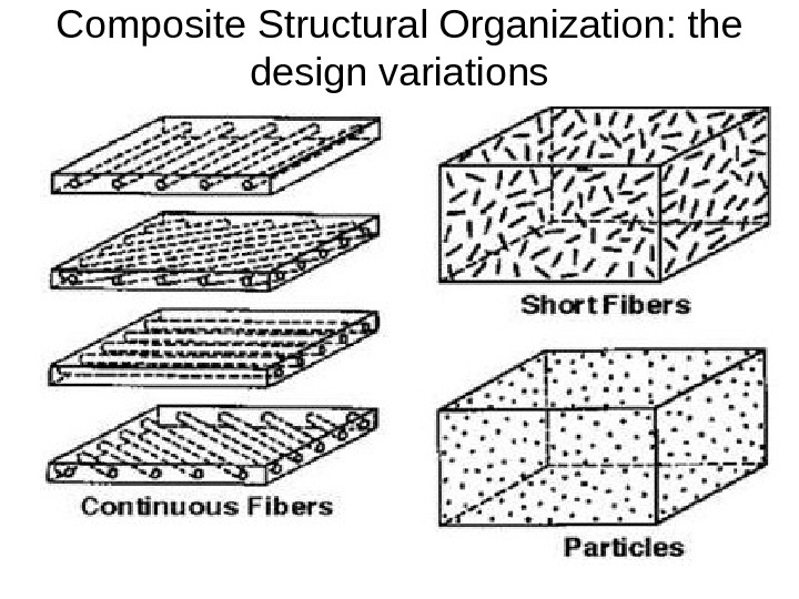 Composite Structural Organization: the design variations
