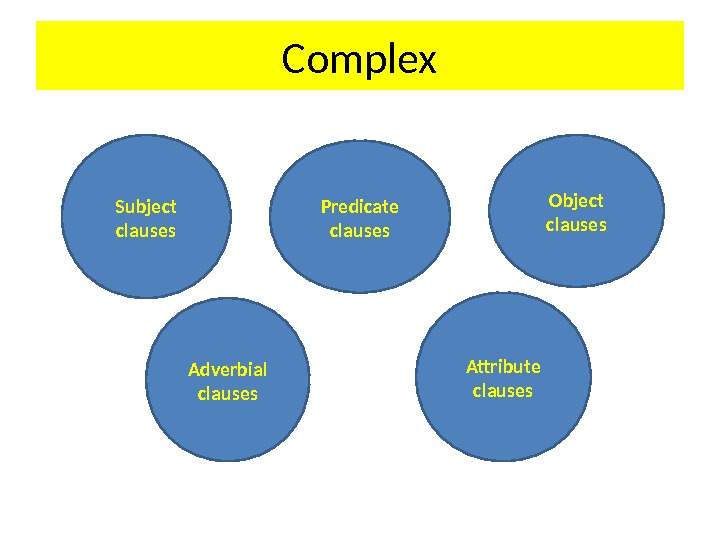 Complex Subject clauses Predicate clauses Object clauses Adverbial clauses Attribute clauses
