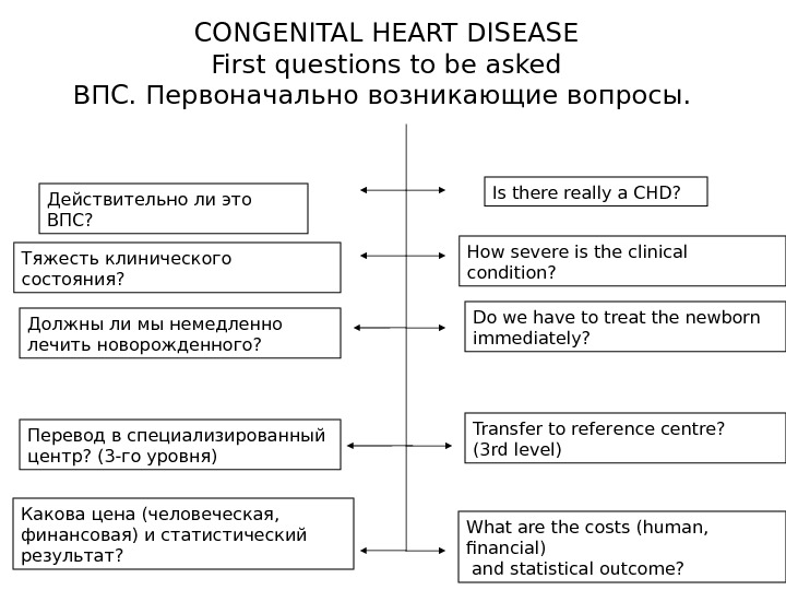 CONGENITAL HEART DISEASE First questions to be asked ВПС. Первоначально возникающие вопросы.  Transfer to