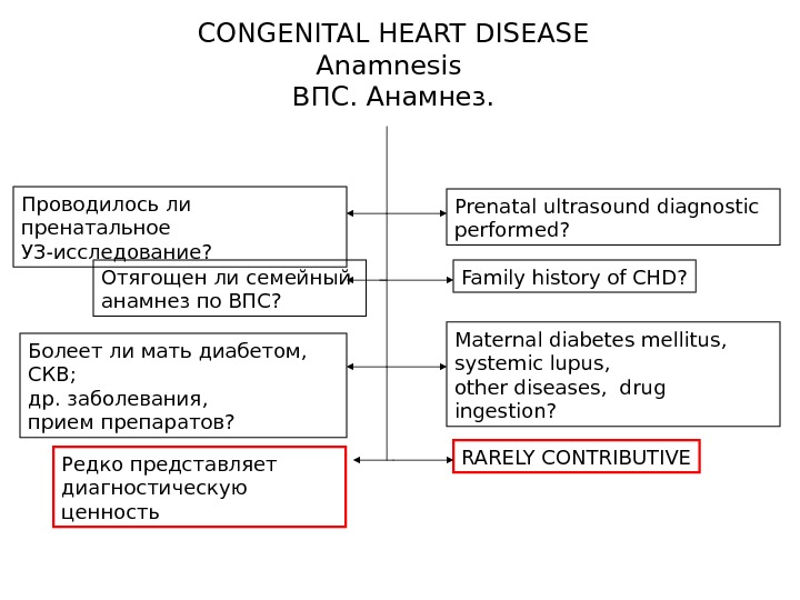 CONGENITAL HEART DISEASE Anamnesis ВПС. Анамнез. RARELY CONTRIBUTIVEFamily history of CHD? Maternal diabetes mellitus,