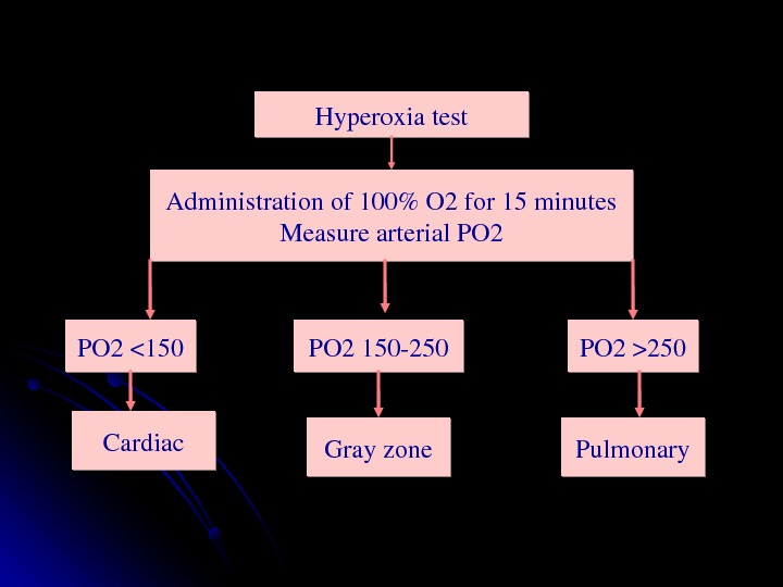 Hyperoxiatest Administrationof 100O 2 for 15 minutes Measurearterial. PO 2150 PO 2250 PO 2150250 Cardiac Pulmonary
