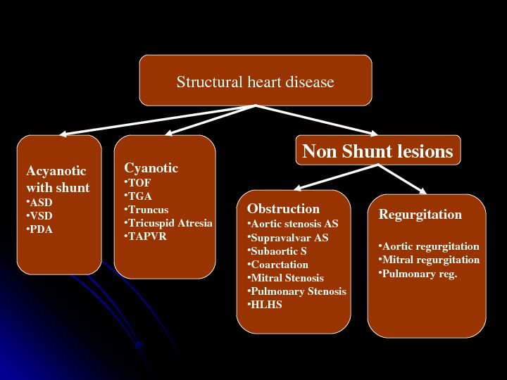 Structuralheartdisease Acyanotic withshunt • ASD • VSD • PDA Cyanotic • TOF • TGA • Truncus