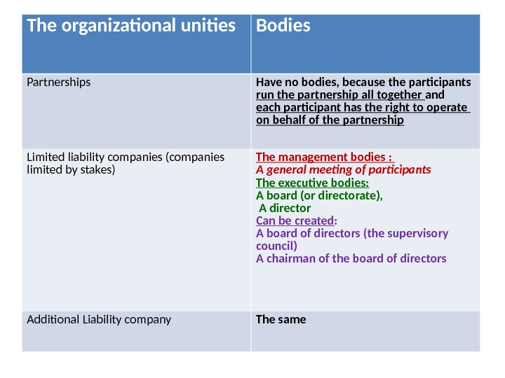 The organizational unities Bodies Partnerships Have no bodies, because the participants run the partnership all together