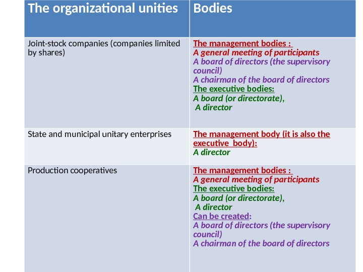 The organizational unities Bodies Joint-stock companies (companies limited by shares) The management bodies  :