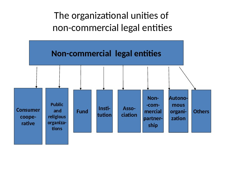 The organizational unities of non-commercial legal entities Non-commercial legal entities Consumer coope- rative Public  and