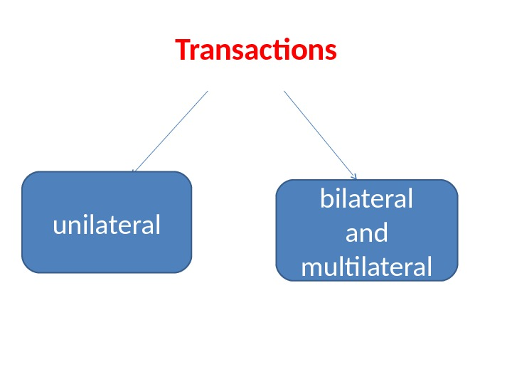 Transactions  unilateral bilateral and multilateral