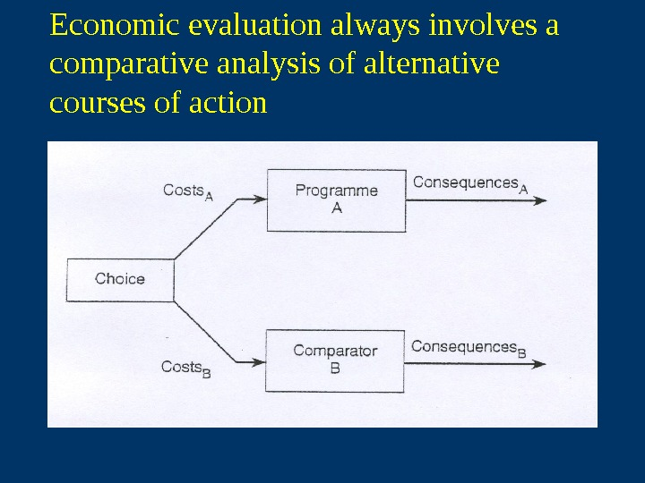 Economic evaluation always involves a comparative analysis of alternative courses of action