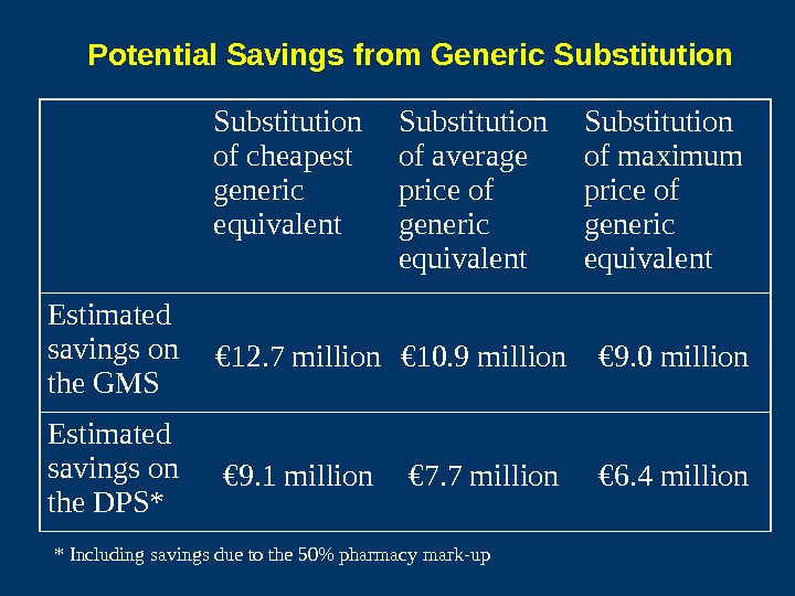 Potential Savings from Generic Substitution of cheapest generic equivalent Substitution of average price of generic equivalent