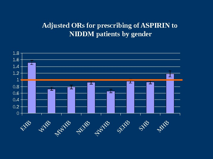 Adjusted ORs for prescribing of ASPIRIN to NIDDM patients by gender 00. 20. 40.