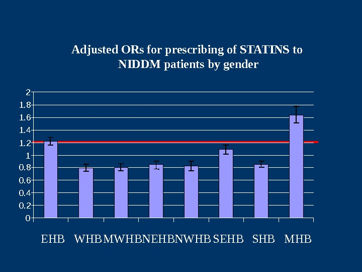 Adjusted ORs for prescribing of STATINS to NIDDM patients by gender 00. 20. 40.