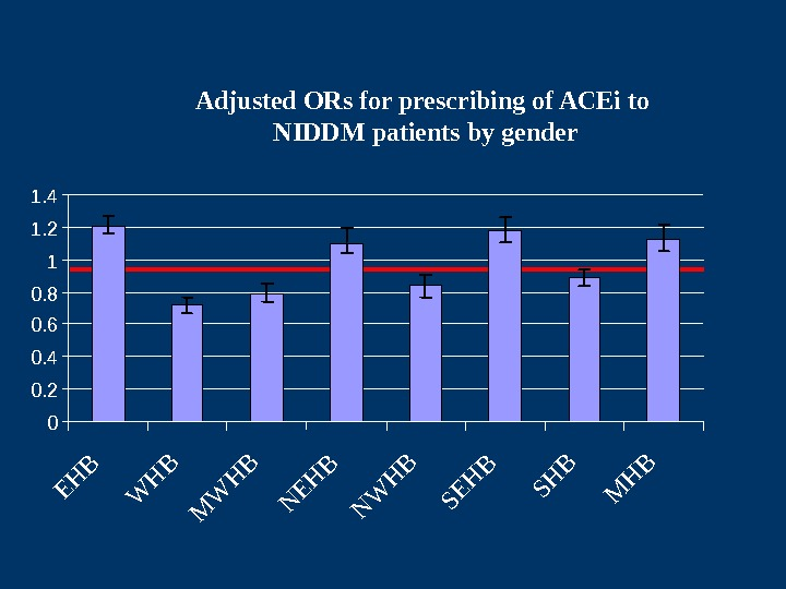 Adjusted ORs for prescribing of ACEi to NIDDM patients by gender 00. 20. 40.