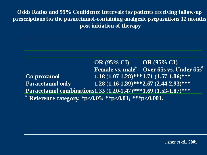 Odds Ratios and 95 Confidence Intervals for patients receiving follow-up prescriptions for the paracetamol-containing