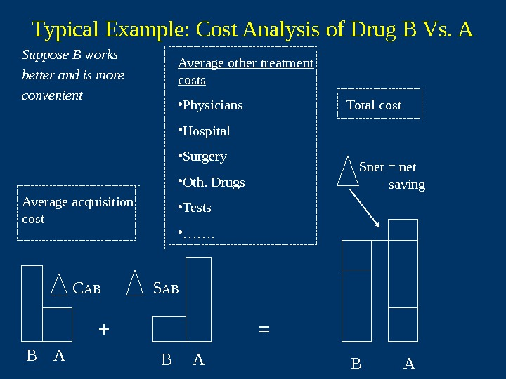 Typical Example: Cost Analysis of Drug B Vs. A Suppose B works  better
