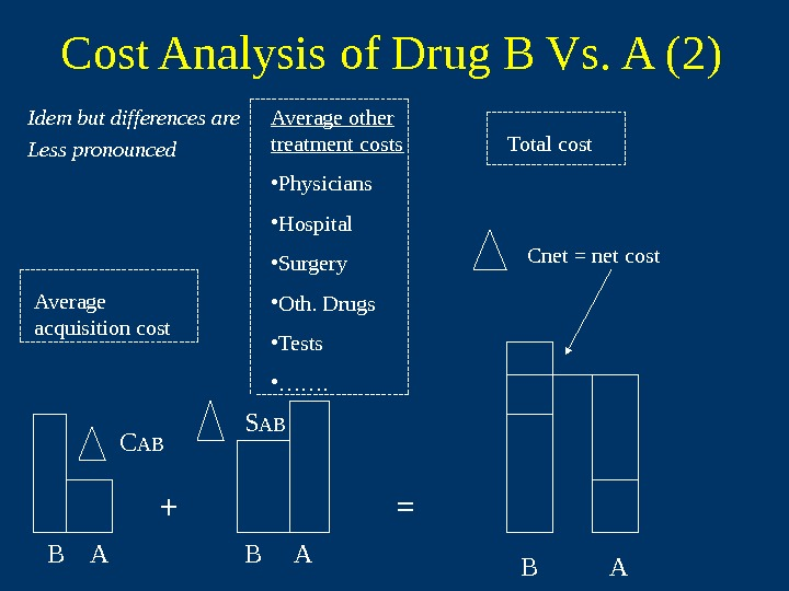 Cost Analysis of Drug B Vs. A (2) Idem but differences are Less pronounced