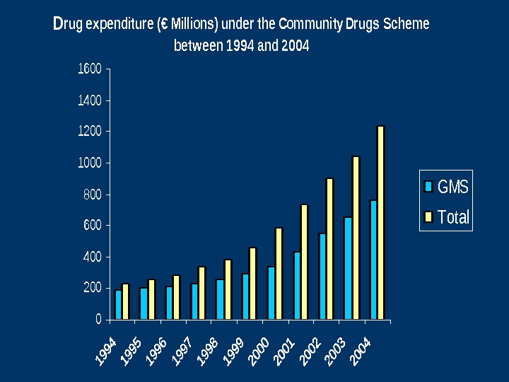 Drug expenditure (€ Millions) under the Community Drugs Scheme betw een 1994 and 2004