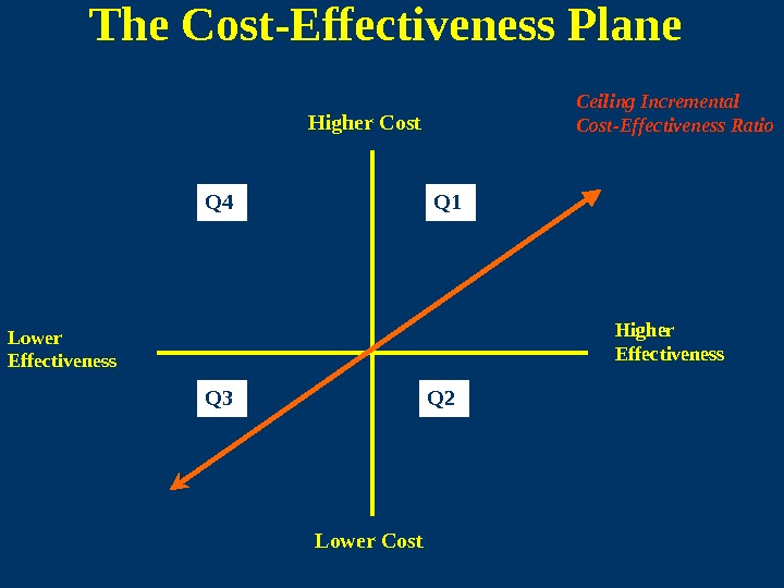 The Cost - Effectiveness Plan e Higher Cost Lower Cost Higher Effectiveness. Q 1