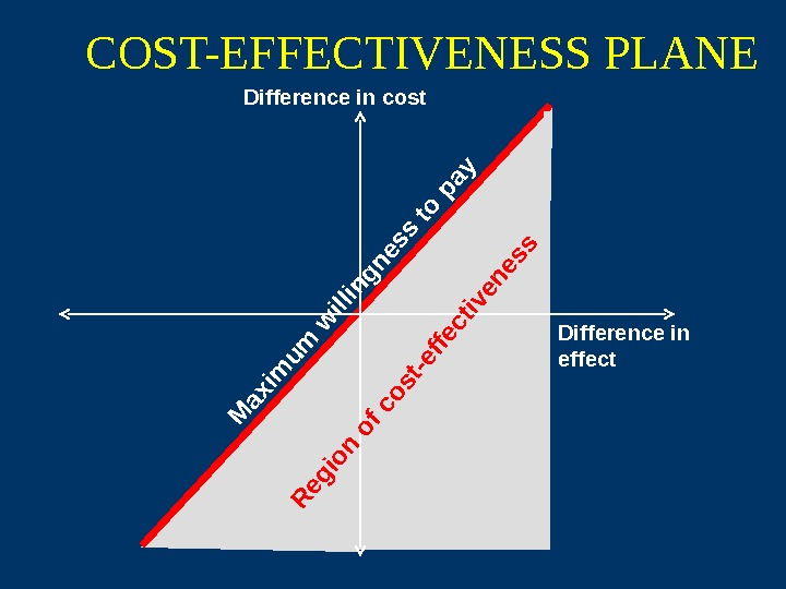 COST-EFFECTIVENESS PLANE Difference in cost Difference in effect. M axim u m w illin