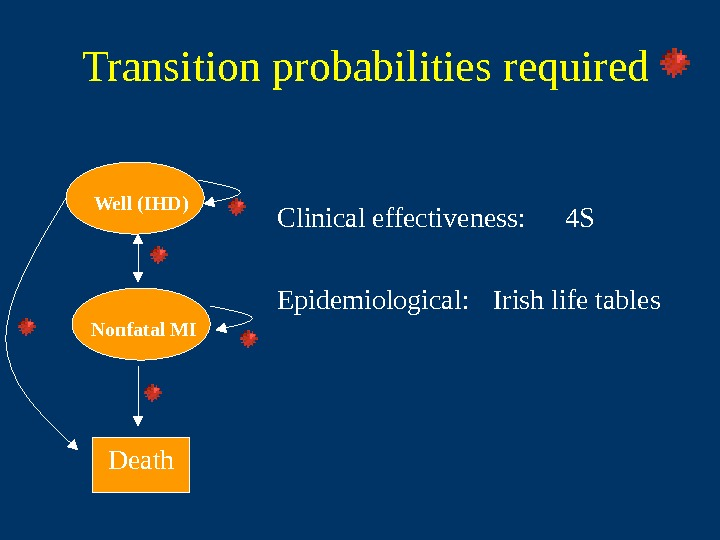 Transition probabilities required Clinical effectiveness: 4 S Epidemiological :  Irish life tables Death.