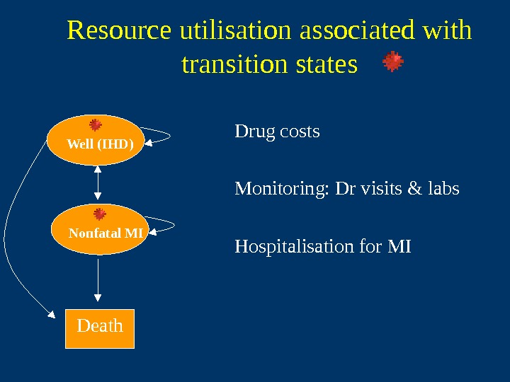 Resource utilisation associated with transition states Drug costs Monitoring: Dr visits & labs Hospitalisation