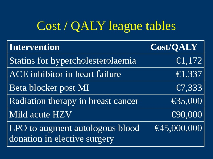 Cost / QALY league tables Intervention Cost/QALY Statins for hypercholesterolaemia € 1, 172 ACE