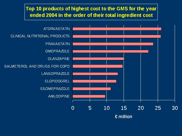 Top 10 products of highe st cost to the GMS for the y ear