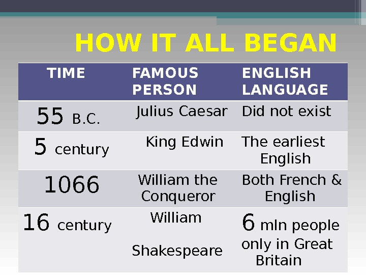 HOW IT ALL BEGAN  TIME FAMOUS  PERSON ENGLISH LANGUAGE  55 В.