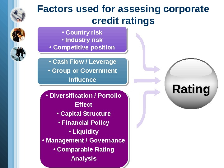 Factors used for assesing corporate credit ratings •  Cash Flow / Leverage •