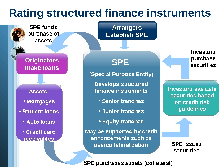 Rating structured finance instruments  Arrangers Establish SPE Assets :  •  Mortgages