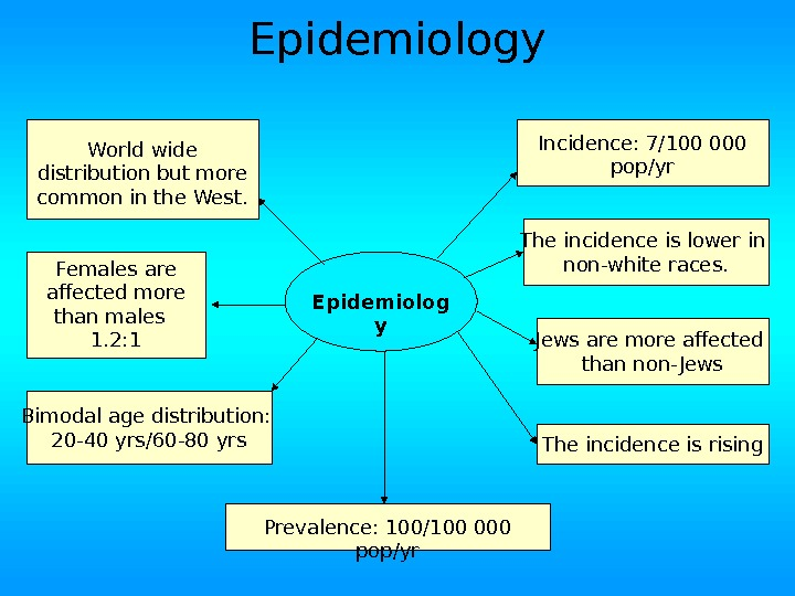 Epidemiolog y Incidence: 7/100 000 pop/yr Prevalence: 100/100 000 pop/yr. World wide distribution but more common