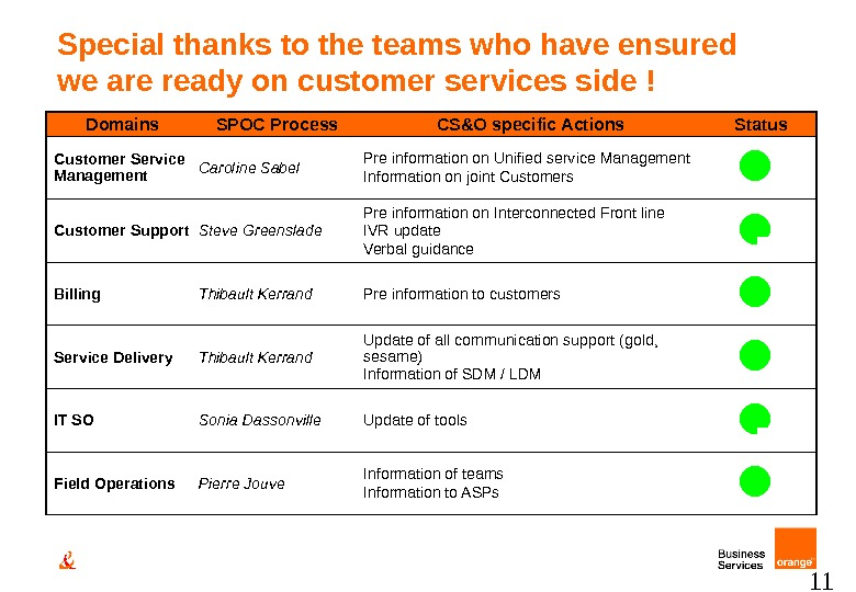 11 Special thanks to the teams who have ensured we are ready on customer services side