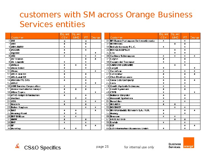 CS&O Specifics page 25 for internal use onlycustomers with SM across Orange Business Services entities